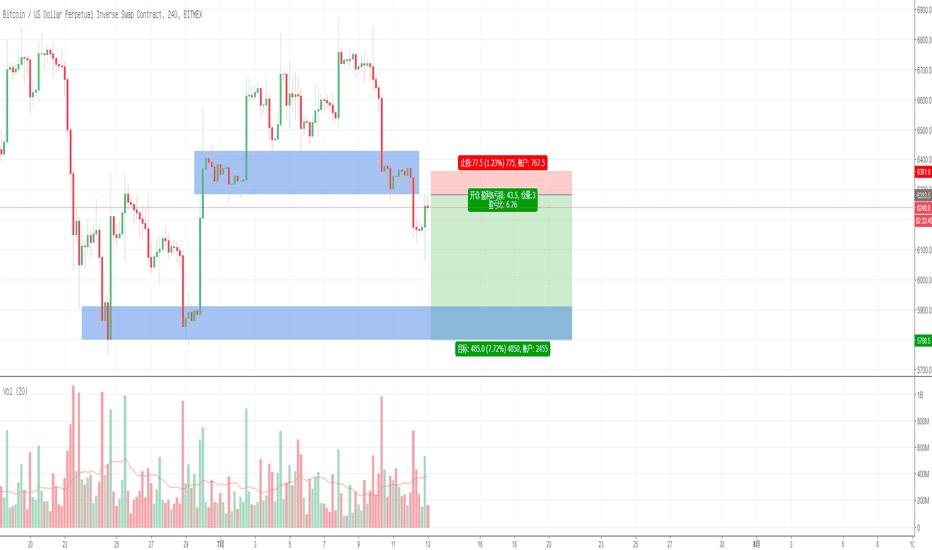 XBTUSD: BTC/USD - 开仓记录