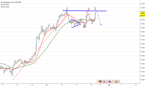 EURJPY: EURJPY H4 short on triple top and pin bar
