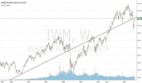 IWM: Small Caps (IWM) right below a 13-year resistance line