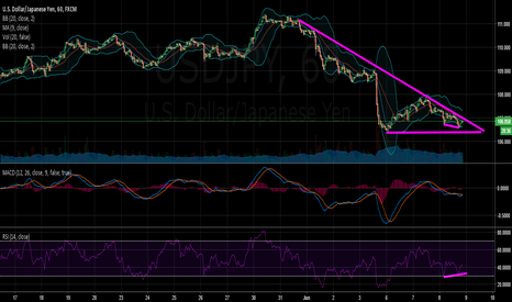 "USDJPY: USDJPY RSI SAID ""UP""?"