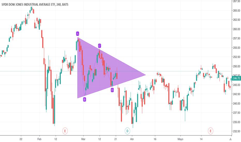 DIA: Patrón de Triángulo Simétrico en DIA (ETF del Dow Jones)