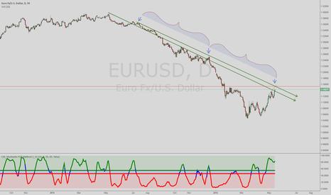 EURUSD: Reverse at 1.1528