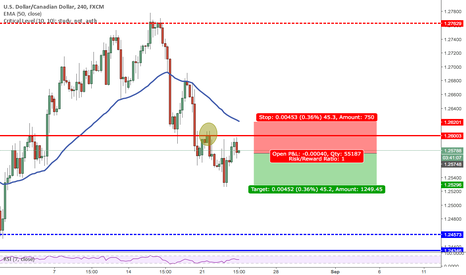 USDCAD: Nice trend continuation trade on USDCAD