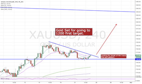 XAUUSD: Gold - Long Idea