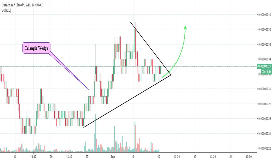 BCNBTC: BCN Forming a Triangle wedge..