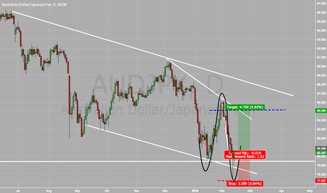 AUDJPY: AUDJPY Long, Bounce off Daily Support