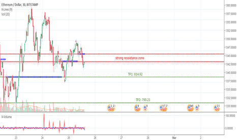 ETHUSD: ETHUSD, short from strong ressistance to 790.21.
