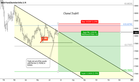 GBPAUD: GBPAUD - Short position with some risk