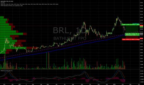 BRL: Bathhurst Resources 200 MA Reversal Trade