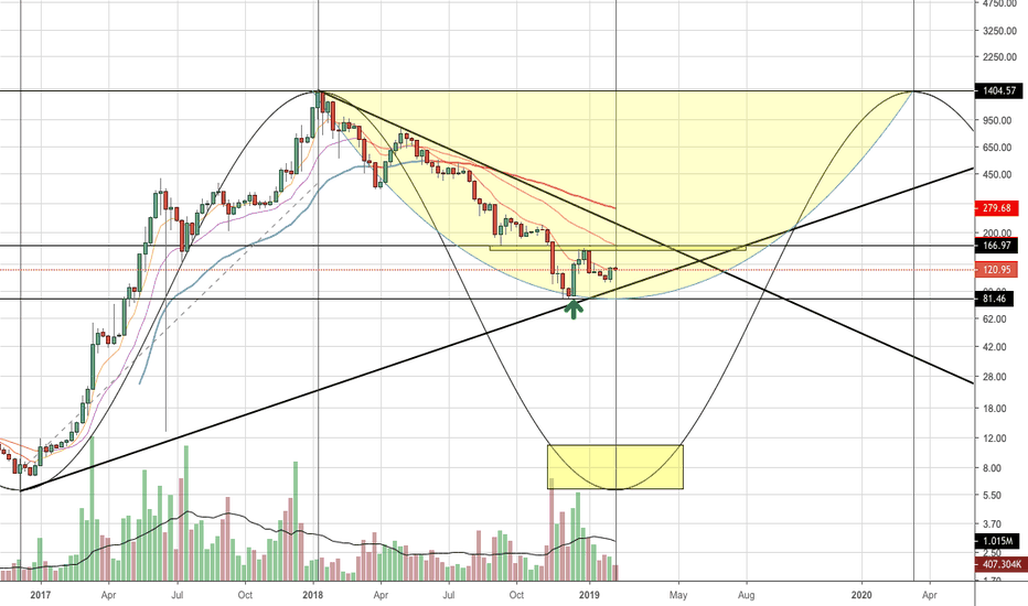 ETHUSD: Ethereum's Tiding Could Be Shifting