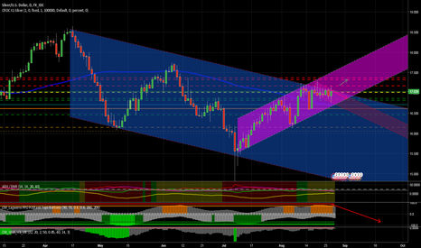 XAGUSD: Silver, possible retraction