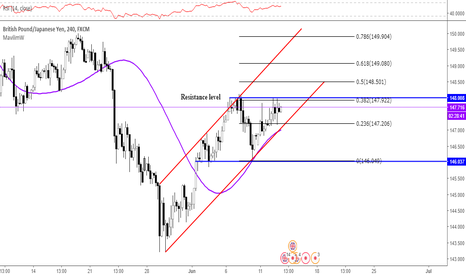 GBPJPY: GBPJPY 240 Trend- Rising Channel Chart- Fibonacci Analysis