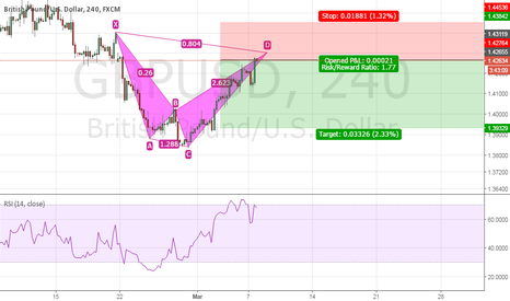 GBPUSD: Bearish shark pattern