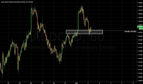 AUDCAD: AUDCAD: Retracement Back to 1.0215