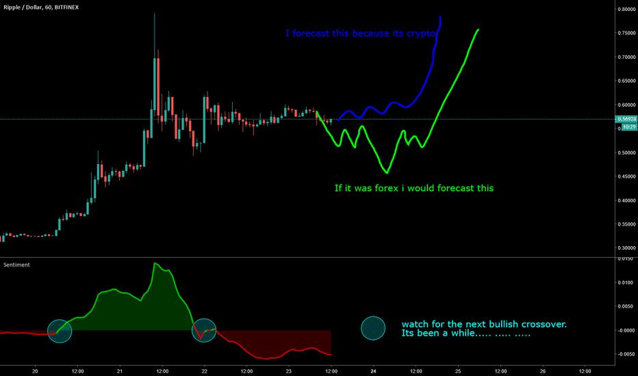 XRPUSD: Difference forecasting crypto vs forex