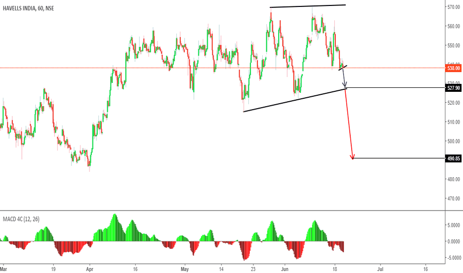 HAVELLS: Sell in Futures & Stay with Trend