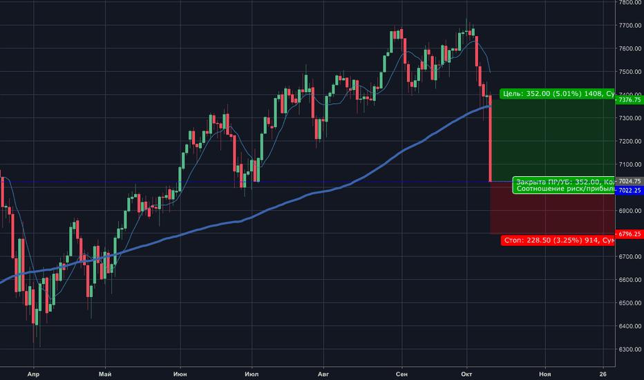 NQ1!: NASDAQ уже -7% от максимумов