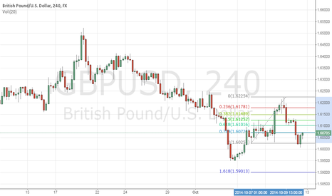 GBPUSD: GBPUSD Short Position by FX Strada