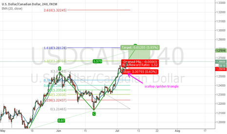 USDCAD: Scalping a Scallop
