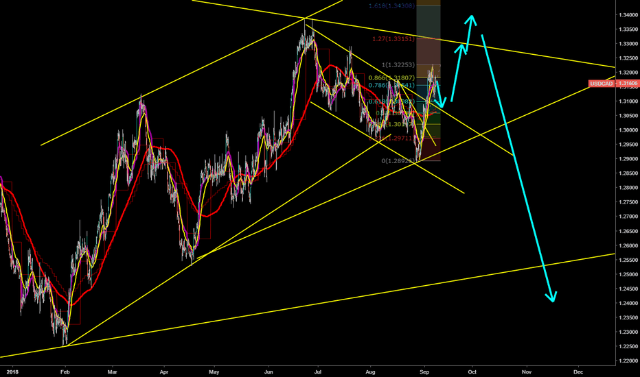 USDCAD: USDCAD long and then short