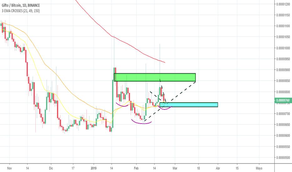 gto btc tradingvisualizza