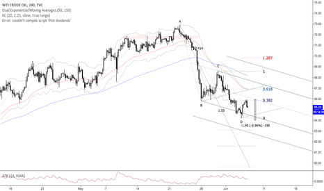 USOIL: A Potential 2618 Sell Pattern