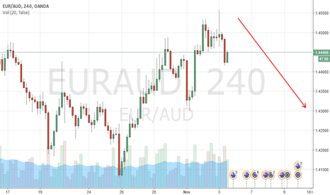 EURAUD: Kazana Wave target for EUR/AUD of 1.4351