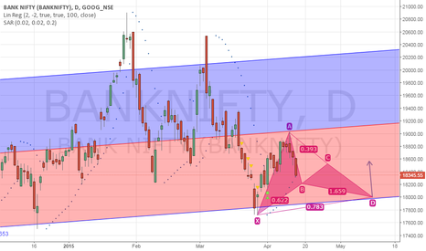 BANKNIFTY: Banknifty Analysis.