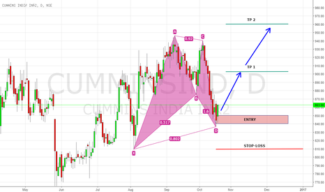 CUMMINSIND: CUMMINSIND formed a Bullish Bat Harmonic Pattern