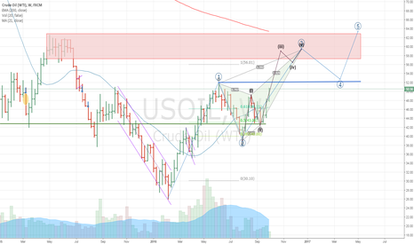 USOIL: USOIL(W) the medium- term forecast