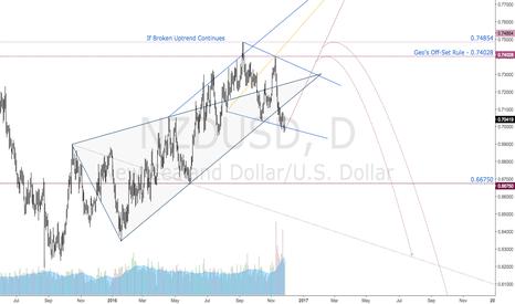 NZDUSD: $NZDUSD UPDATE | Wolfe Wave Points to Higher Highs