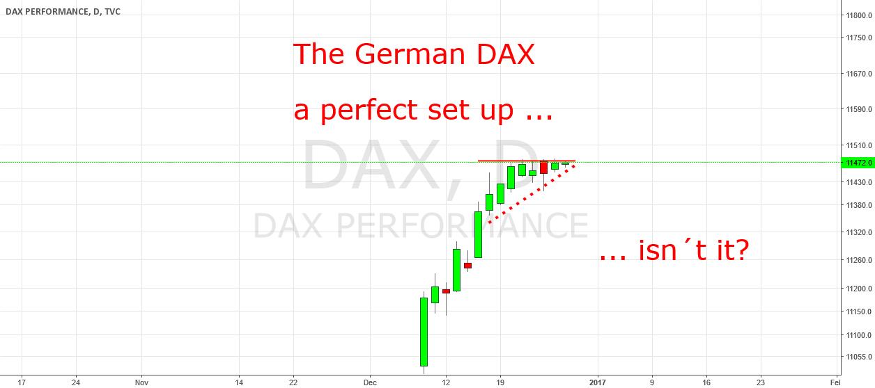 DAX: A perfect set up