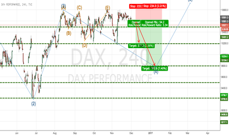 DAX: DAX middle term view