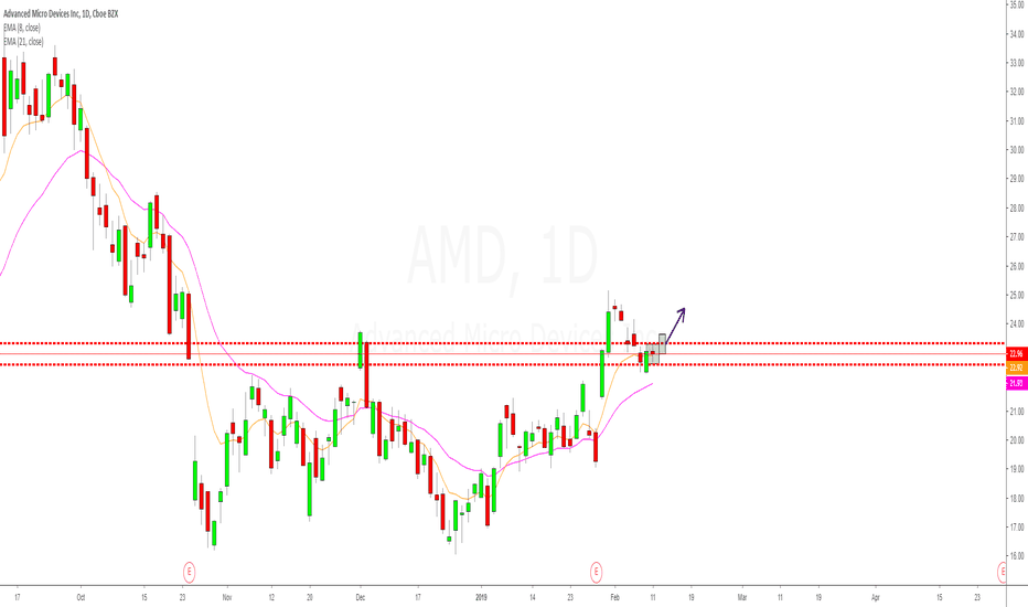 AMD: AMD inside day after 8ema correction of the earning gap!