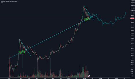 BTCUSD: Just having a little fun with fractals