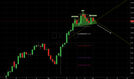 DXY: Kill It, keep selling the good news.