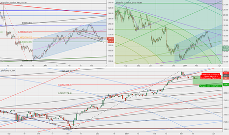 SPX: Something big is being cooked