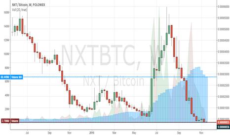 NXTBTC: NXT ATL