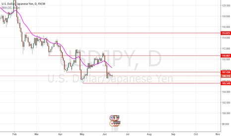 USDJPY: Watch price action at 107.630.
