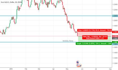 EURUSD: Euro USD position