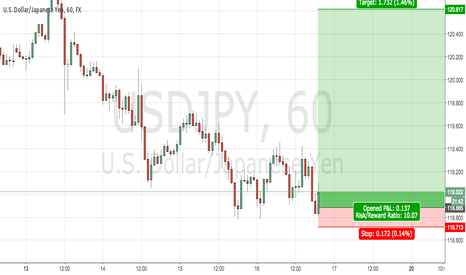 USDJPY: USD/JPY Bear Crusher Setup