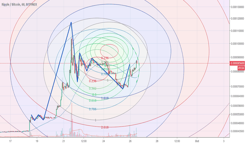 XRPBTC: Where is this going ?