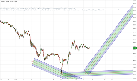 BTCUSD: A heads up for Altcoin followers UTC/BTC