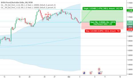 GBPAUD: GBPAUD 4hr, retesting new trading range