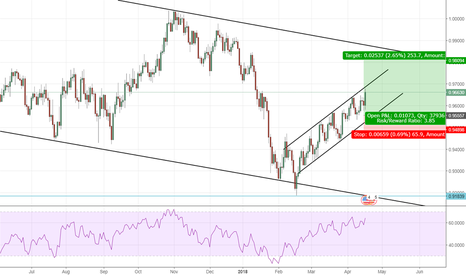 USDCHF: USDCHF: Uptrend for now