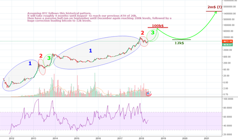 BTCUSD: The Biggest Pattern We're Following with BTC