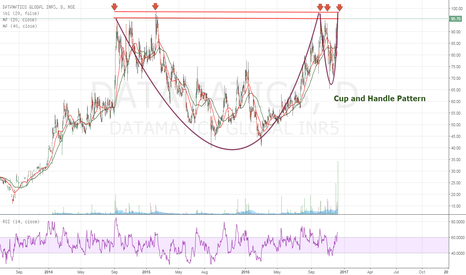 DATAMATICS: Datamatics Global-Awaiting Cup and Handle Breakout-Potential Buy
