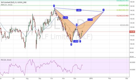 DLF: DLF - Bearish BAT in progress!