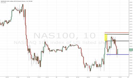 NAS100: Trade Analysis for Nasdaq