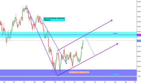 DXY: DOLLAR INDEX (DXY) Reversal ahead?